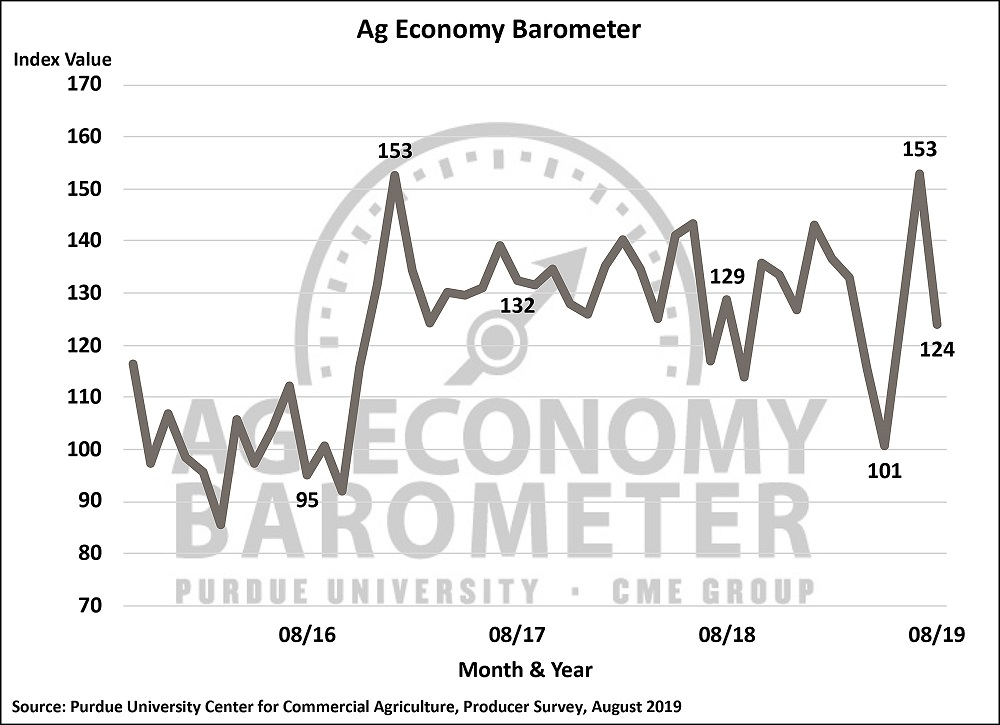The August 2019 reading of the Purdue University/CME Group Ag Economy Barometer. Source: Purdue University Center for Commercial Agriculture.