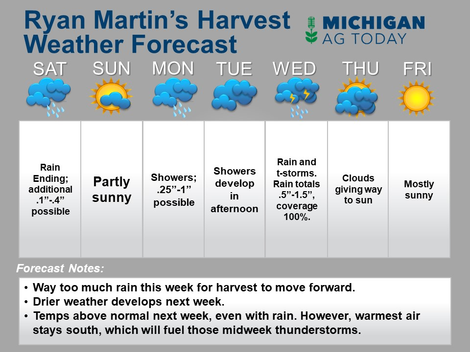 forecast template harvest in and mi