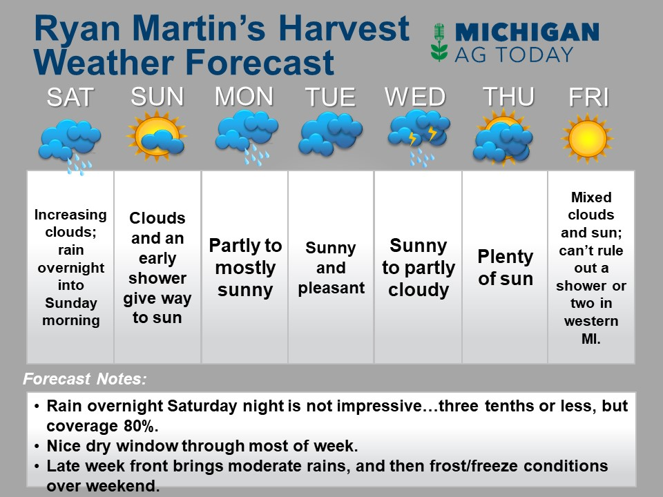 MICHIGAN forecast template harvest in and mi