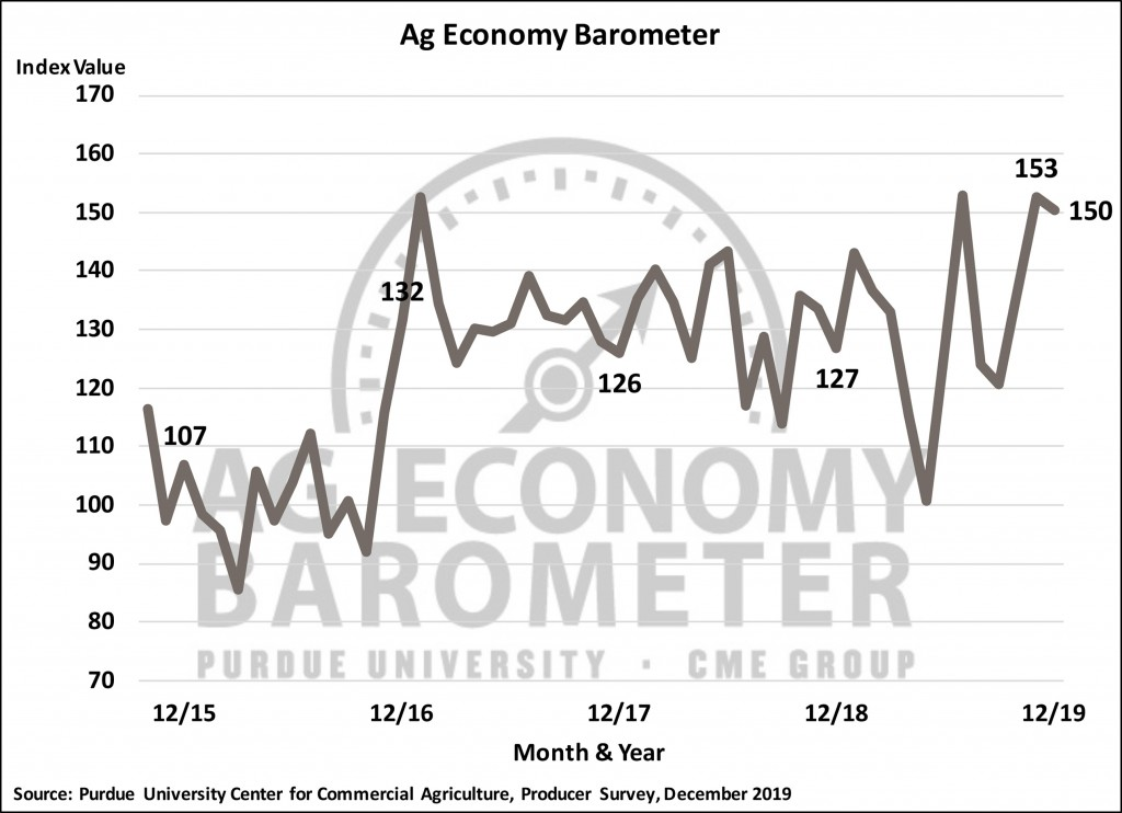 Ag Barometer drifts sideways, but producers less optimistic about current conditions on their farms. (Purdue/CME Group Ag Economy Barometer/James Mintert)