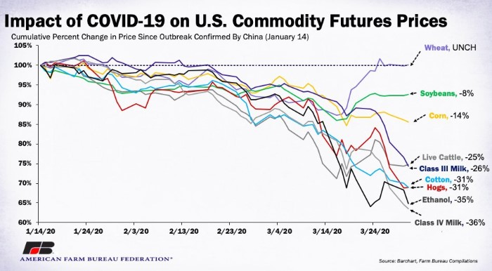 afbf impact of covid on commodity futures
