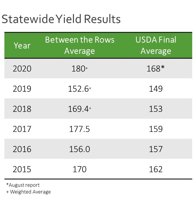Statewide Between The Rows yield results. Photo: CMPM